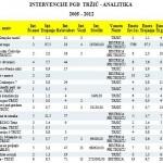 POROCILO INTERVEN PGD TRZIC ANALITIKA 2005 -12 (1)