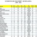 POROCILO INTERVEN PGD TRZIC KOMULATIVA 2005 -12 (1)