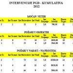 POROCILO INTERVEN PGD TRZIC KOMULATIVA 2005 -12 (2)
